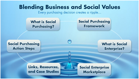 Blending Business and Values
